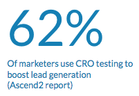 cro statistics 2