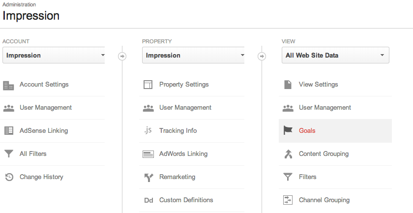 Impression Google Analytics (Universal)