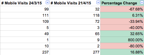 non responsive mobile algorithm update impact