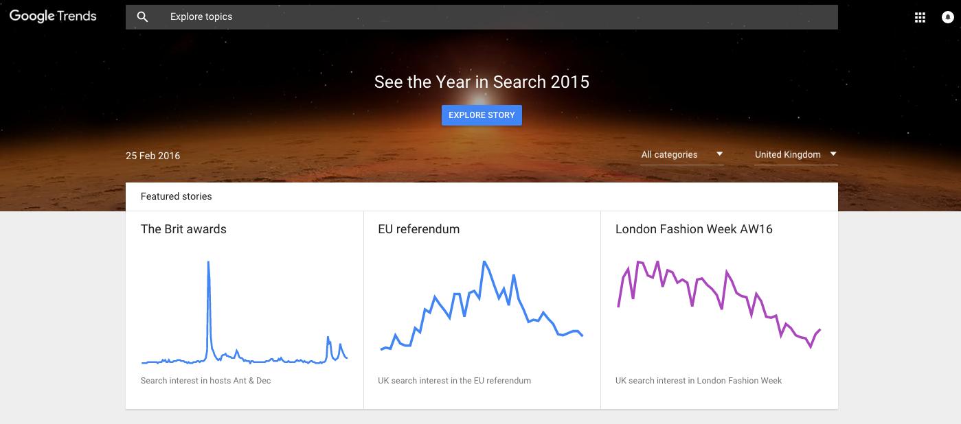 Growing a blog - Google Trends