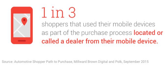 digital marketing automotive stats