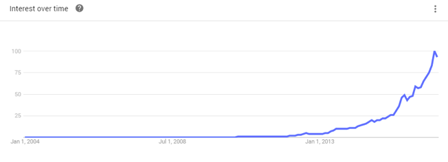 liberty marketing near me searches graph