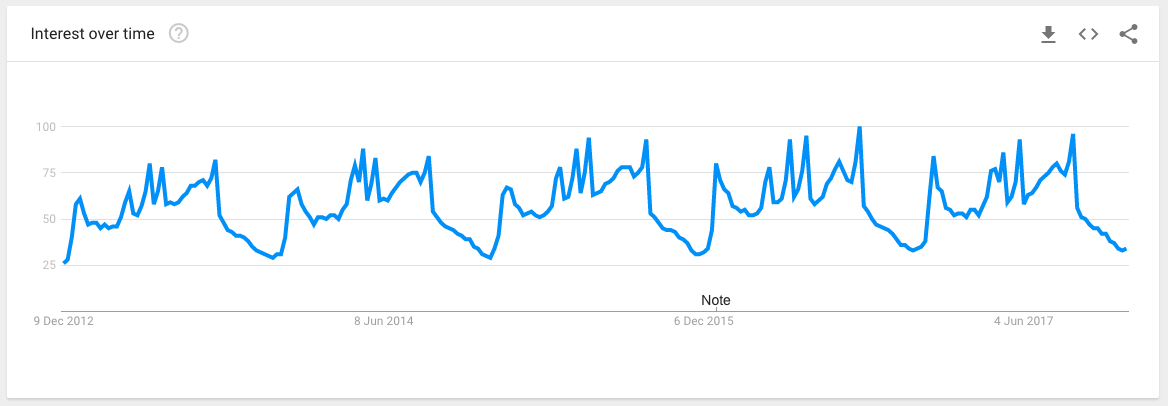 google trends holiday