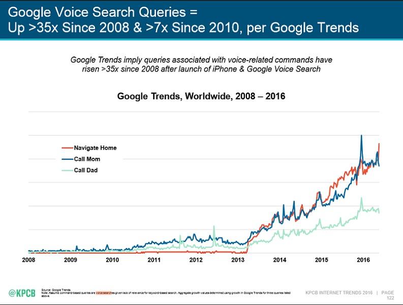 google voice search queries
