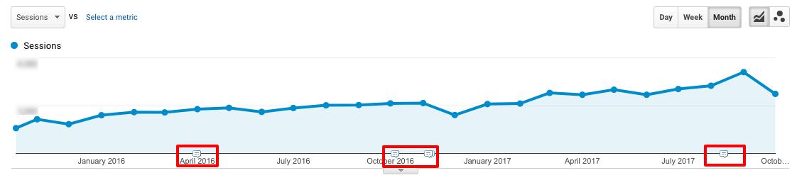 Google Analytics Annotations Example