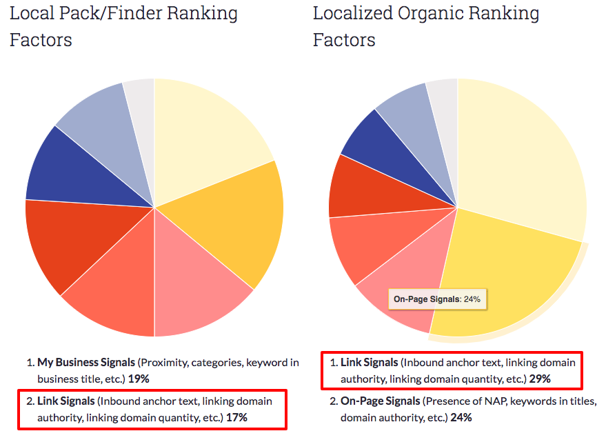 Local Search Ranking Factors Study 2017 Local SEO Moz