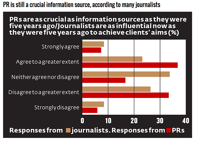 Graph containing results from PR Week/Press Gazette survey
