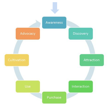 customer lifetime cycle