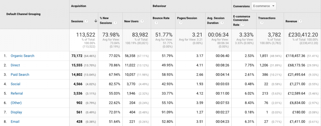 google analytics channel review