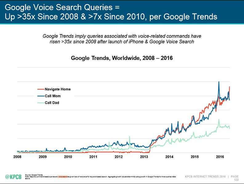 google voice search queries