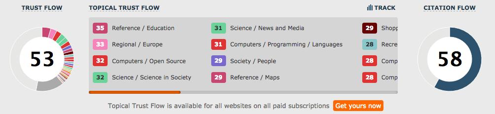 A screenshot of Majestic's Site Explorer, illustrating their Flow metrics