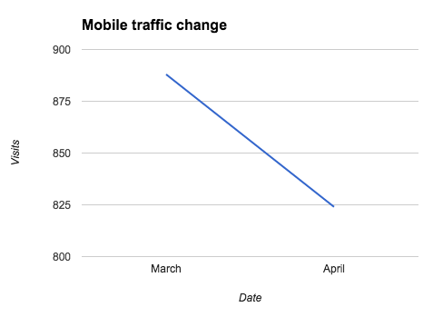 mobile traffic impact