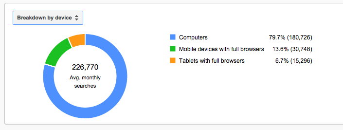 search traffic by device