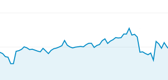 Decline in web traffic