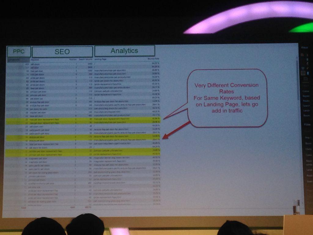 wil reynolds data analysis