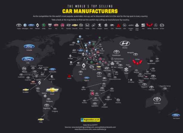 worlds top car manufacturers