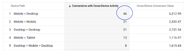 cross device conversions