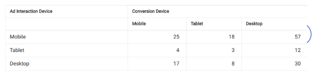 device conversions