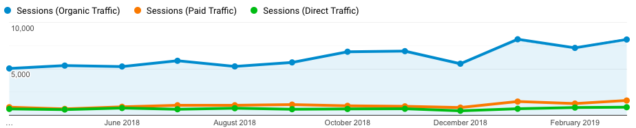 Graph showing organic, paid and direct traffic over time