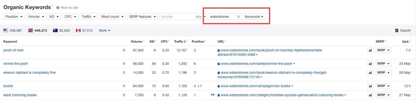 Ahrefs keyword data, showing key columns such as volume, difficulty and expected traffic.