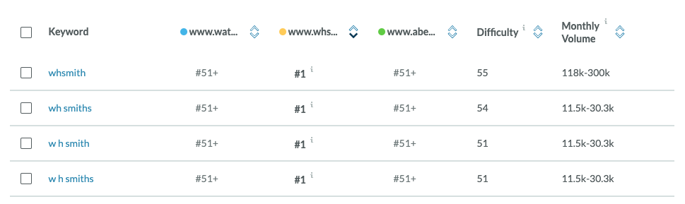 Moz keyword information showing each competitors rankings.
