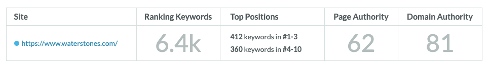Moz site performance dashboard, showing keyword rankings and the number of top positions.