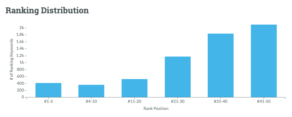 Moz ranking distribution graph, a bar chart showing the number of ranking keywords in different organic position ranges.