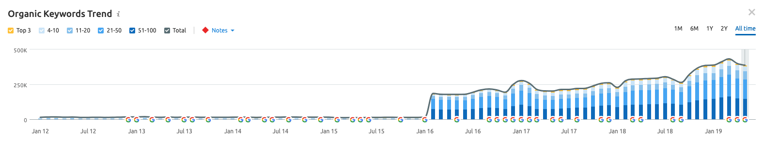 SEMRush ranking trend bar chart, showing ranking distribution over time with small Google algorithm update markers.