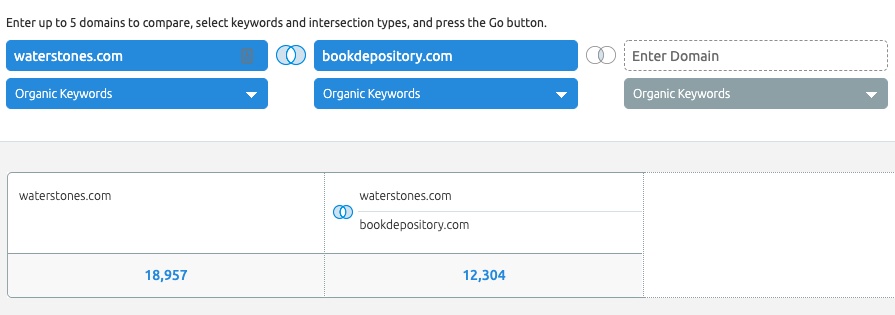 Options for SEMRush's keyword comparison, showing two domains with only unique keywords allowed to show.