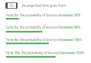 Page Speed & Bounce Rates