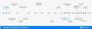 Google Page Speed Timeline