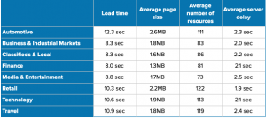 Table of page speeds by industry