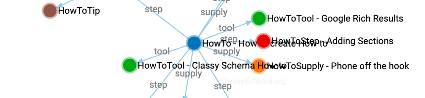 Structured Data Viewer example visualisation