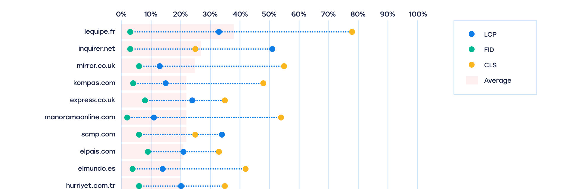 Graph showing the bottom ten media publications with the worst CWS scores. In descending order from 40% to 20%: 1. leequipe.fr 2. inquirer.net 3. mirror.co.uk 4. kompas.com 5. express.co.uk 6.manoramaonline.com 7. scmp.com 8. elpais.com 9. elmundo.es 10. hurriyet.com.tr