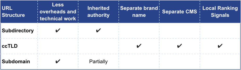 A table showing the pros and cons of the different international SEO url structures